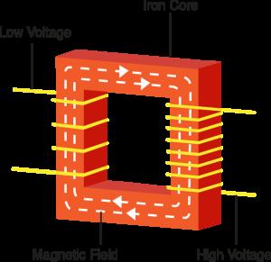 Electrical transformer diagram Electrician Modification Of Transformerdiagram Engineering Tutorial Basics Of Electrical Transformer Engineering Tutorial