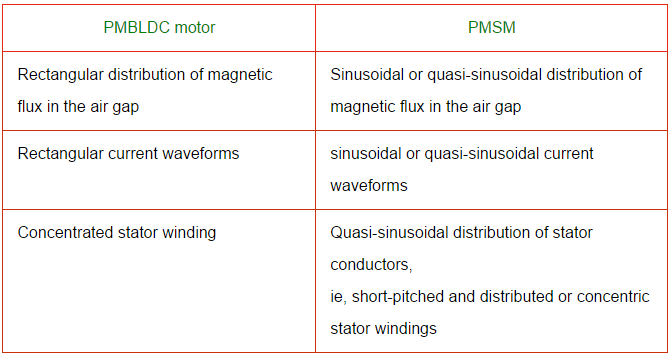 Brushless DC Motor Interview Questions