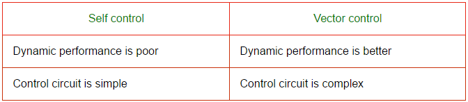 Control Circuit Interview Questions