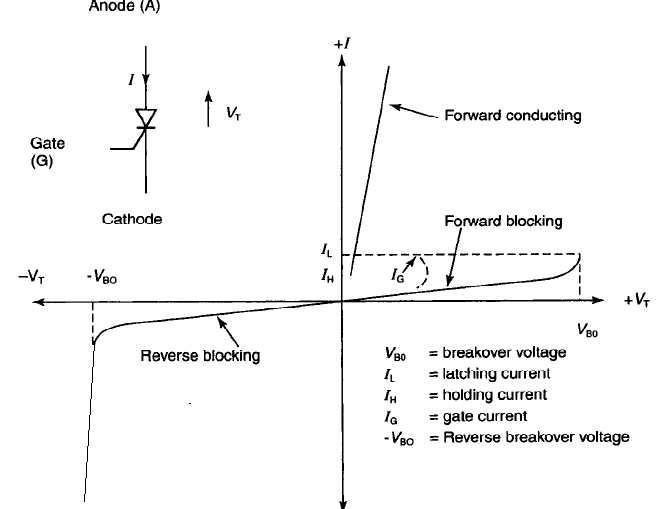 SCR-characteristics