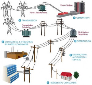 Electrical Power Distribution Engineering Tutorial
