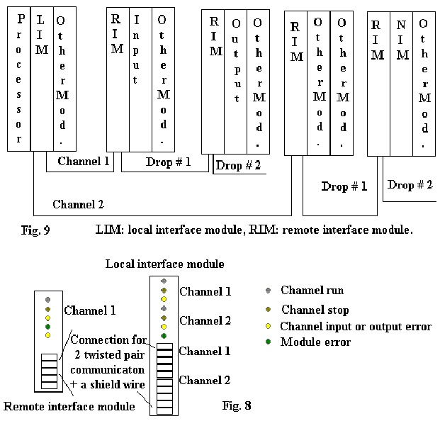 basic modules in a PLC