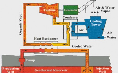 Geothermal Energy power plant
