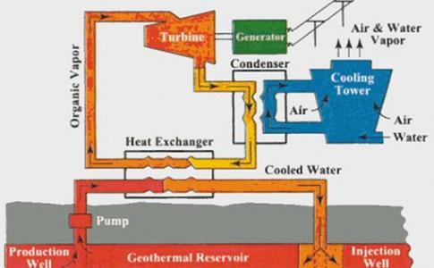 Geothermal Energy power plant