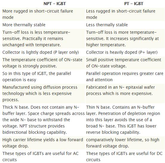 IGBT Types