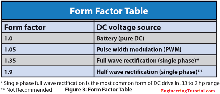Electrical Motors Form Factor Table