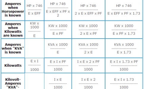 Formula for AMP , KW, KVA, HP for AC and DC