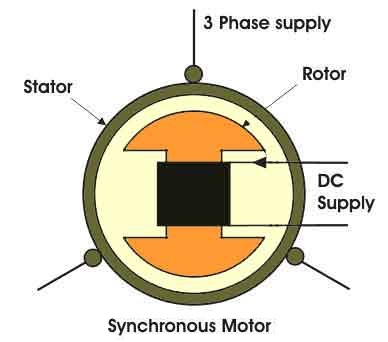 synchronous motor working principle engineering tutorial rh engineeringtutorial com