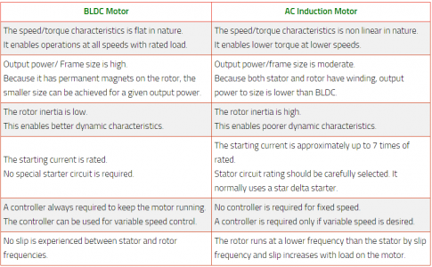 BLDC Motor Vs AC Induction Motor