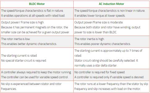 BLDC Motor Vs AC Induction Motor