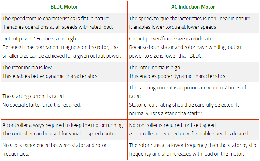 Bldc Motor Vs Ac Induction