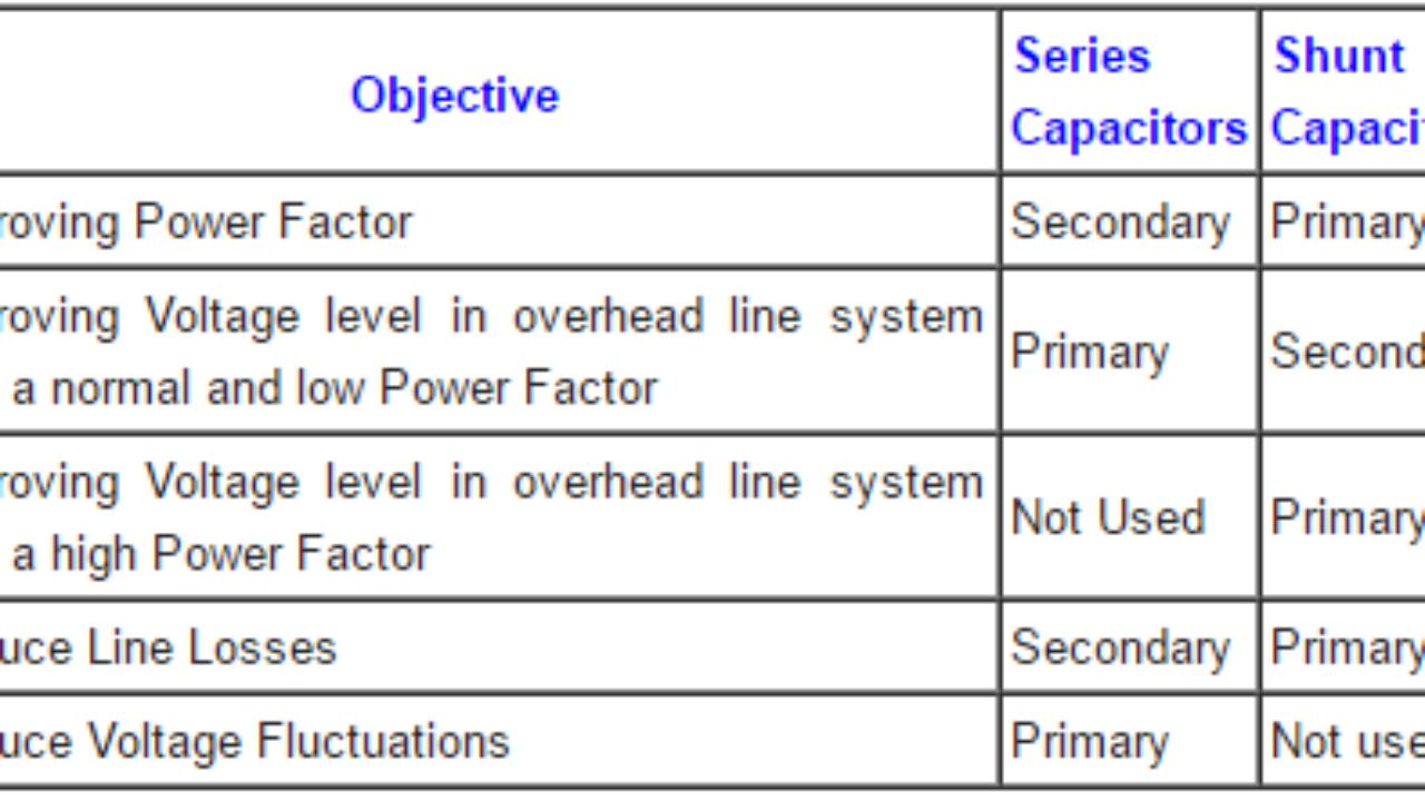 Shunt Vs Series Capacitors Advantages Engineering Tutorial