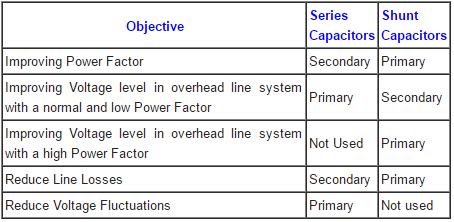 Shunt Vs Series Capacitors Advantages