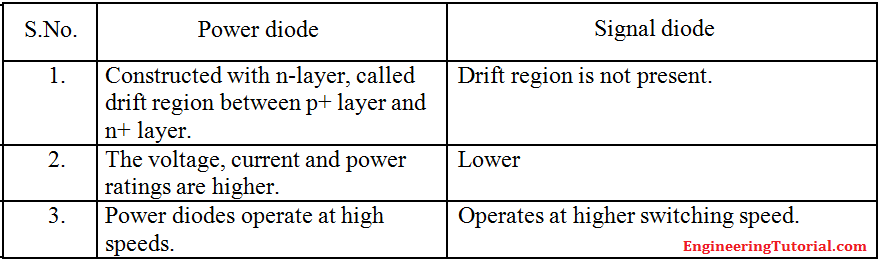 difference between power diode and signal diode