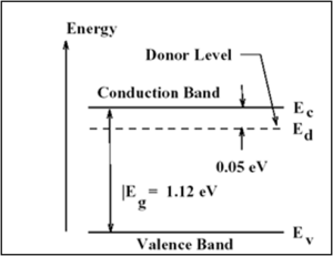 Band diagrams of N-type semiconductor