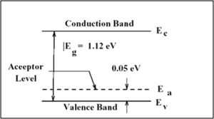 Band diagrams of P-type semiconductor