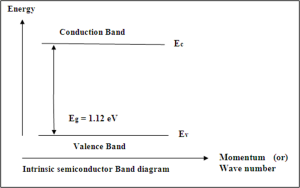 Intrinsic semiconductor band diagram