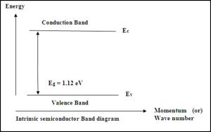 Intrinsic semiconductor band diagram