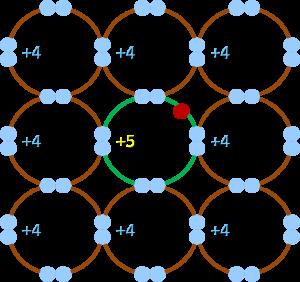N-type semiconductor bond diagram