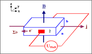 semiconductor material is of N-type