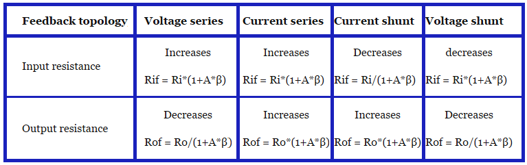 Amplifiers Questions  U0026 Answers