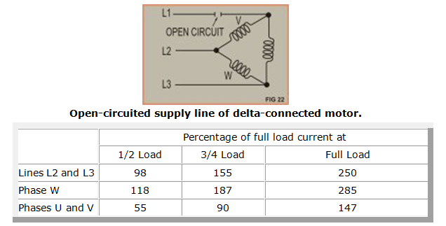 Three phase supply open circuit