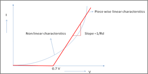 piece wise characteristics of diode