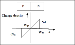 What is linear junction