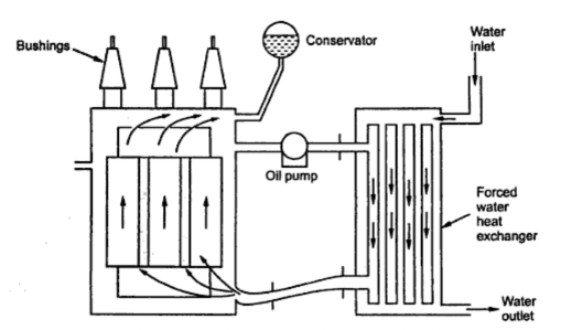Forced Water Cooled Transformer
