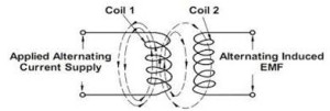 Electro Magnetic field introduction