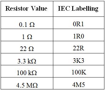 IEC Resistor labelling for diagrams