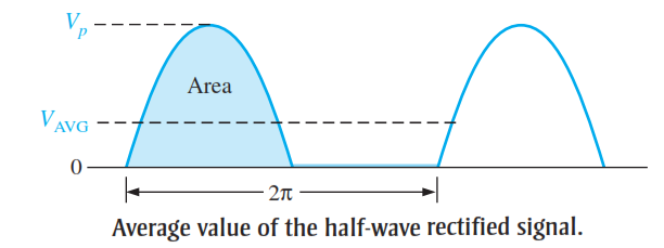 Average Value of the Half Wave Rectifier Output Voltage