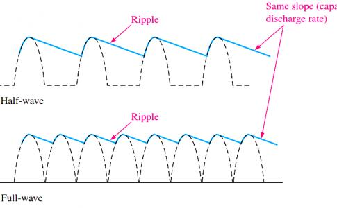 Capacitor Filter Ripples
