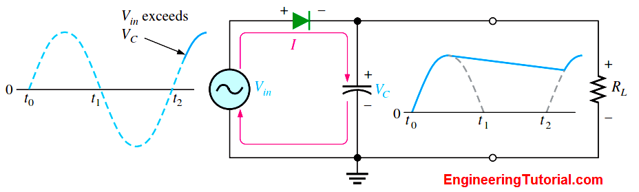 Capacitor Filter Working Principle