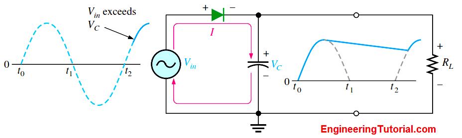 Capacitor Filter Working Principle