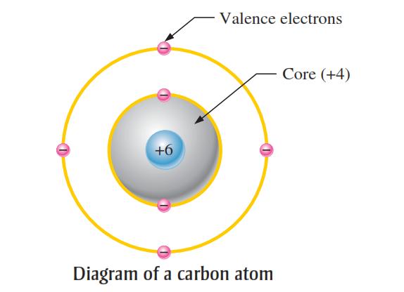 Carbon Atom Structure