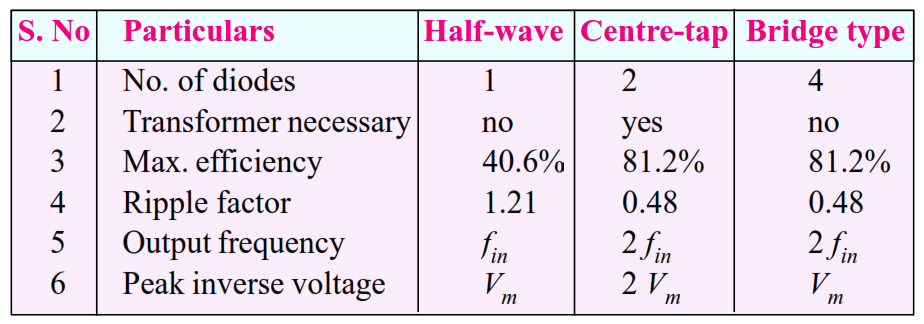 the half wave rectifier engineering essay The half-wave rectifier discussed in section 21 above delivers a pulsating, unidirectional current to the load and a voltage with a positive dc average but that also contains a significant ac component.