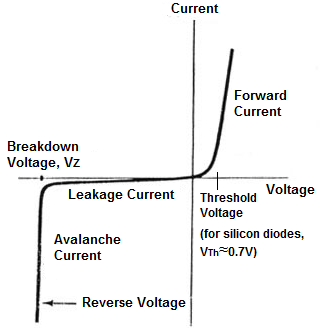 Conventional Diode Characteristics Curve