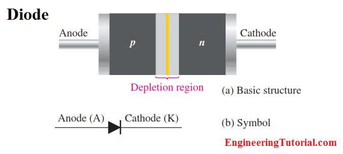 Diode Basic Structure & Symbol