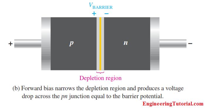 Diode Forward bias with Narrow Depletion Region