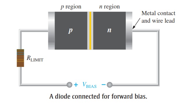 Diode in Forward Bias