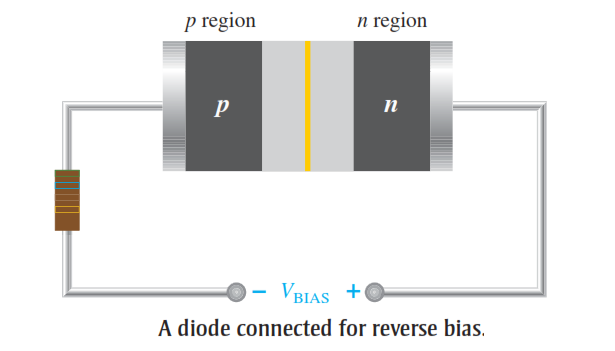 Diode in Reverse Bias