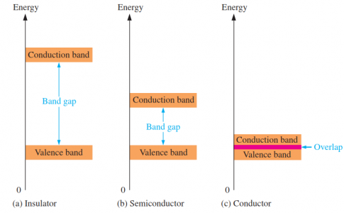 Energy diagrams for Insulator, Semiconductor and conductor