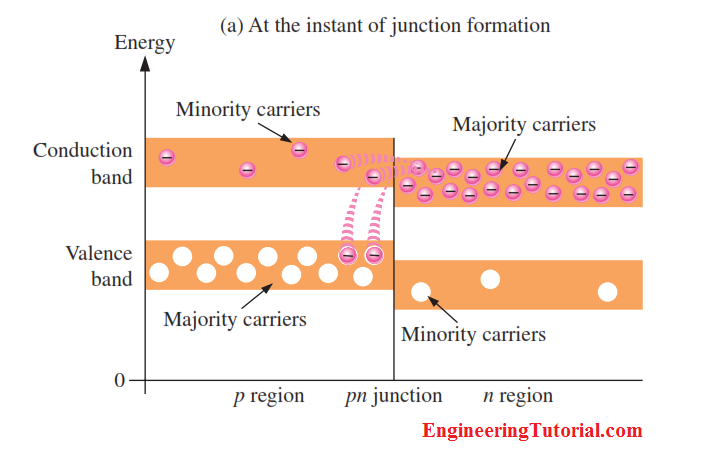 Energy Diagrams of the PN Junction and Depletion Region