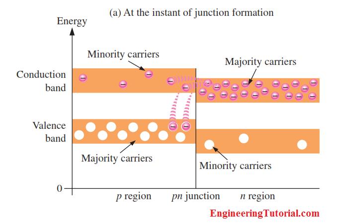 Energy Diagrams Of Pn Junction Depletion Region Engineering Tutorial