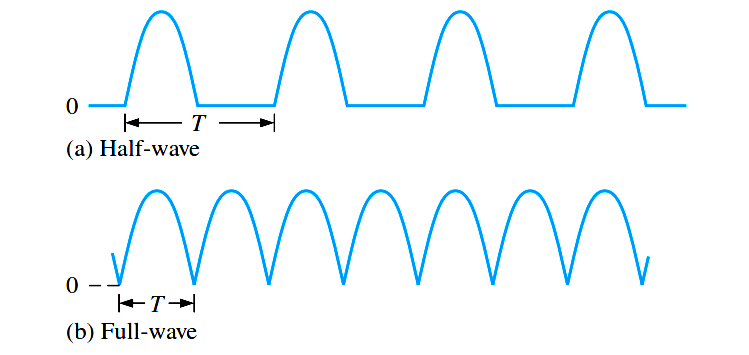 Full Wave Rectifier Ripple Voltage