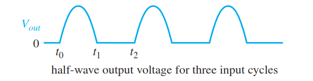 Half Wave Rectifier Output cycles