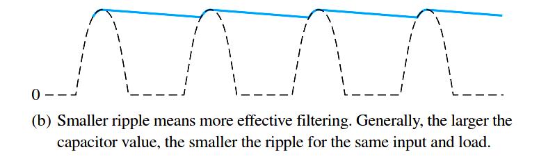 Half Wave Rectifier Ripple Voltage