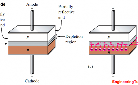 Laser Diode Working Principle