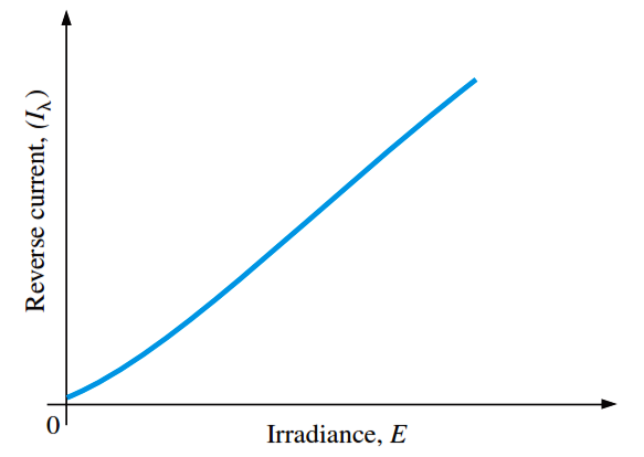Photodiode graph of reverse current versus irradiance